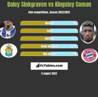 Daley Sinkgraven vs Kingsley Coman h2h player stats