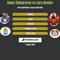 Daley Sinkgraven vs Lars Bender h2h player stats