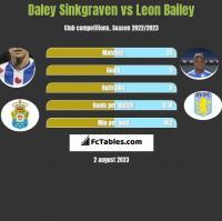 Daley Sinkgraven vs Leon Bailey h2h player stats