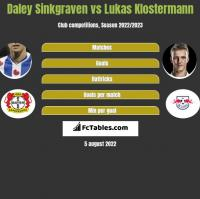 Daley Sinkgraven vs Lukas Klostermann h2h player stats