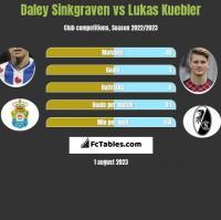 Daley Sinkgraven vs Lukas Kuebler h2h player stats