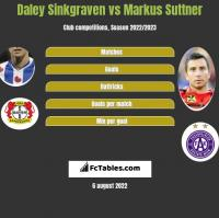 Daley Sinkgraven vs Markus Suttner h2h player stats