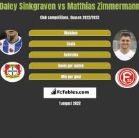 Daley Sinkgraven vs Matthias Zimmermann h2h player stats
