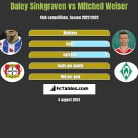 Daley Sinkgraven vs Mitchell Weiser h2h player stats