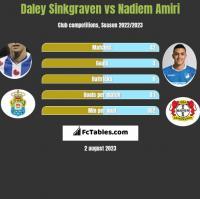 Daley Sinkgraven vs Nadiem Amiri h2h player stats