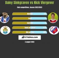 Daley Sinkgraven vs Nick Viergever h2h player stats