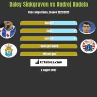 Daley Sinkgraven vs Ondrej Kudela h2h player stats