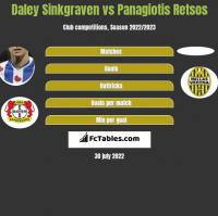Daley Sinkgraven vs Panagiotis Retsos h2h player stats