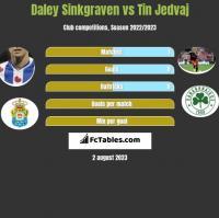 Daley Sinkgraven vs Tin Jedvaj h2h player stats