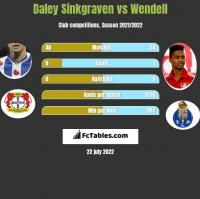 Daley Sinkgraven vs Wendell h2h player stats