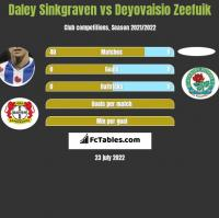 Daley Sinkgraven vs Deyovaisio Zeefuik h2h player stats