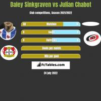 Daley Sinkgraven vs Julian Chabot h2h player stats