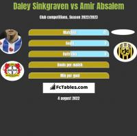 Daley Sinkgraven vs Amir Absalem h2h player stats