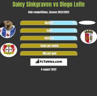 Daley Sinkgraven vs Diogo Leite h2h player stats