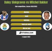 Daley Sinkgraven vs Mitchel Bakker h2h player stats