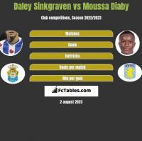 Daley Sinkgraven vs Moussa Diaby h2h player stats