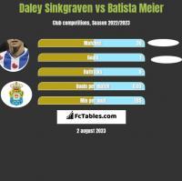 Daley Sinkgraven vs Batista Meier h2h player stats