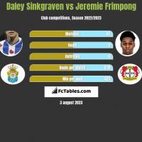 Daley Sinkgraven vs Jeremie Frimpong h2h player stats