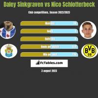 Daley Sinkgraven vs Nico Schlotterbeck h2h player stats