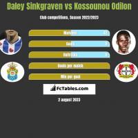 Daley Sinkgraven vs Kossounou Odilon h2h player stats