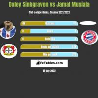 Daley Sinkgraven vs Jamal Musiala h2h player stats