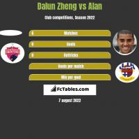 Dalun Zheng vs Alan h2h player stats