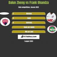 Dalun Zheng vs Frank Ohandza h2h player stats