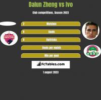 Dalun Zheng vs Ivo h2h player stats