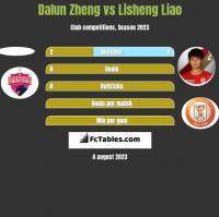 Dalun Zheng vs Lisheng Liao h2h player stats