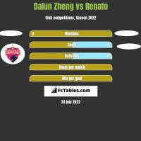 Dalun Zheng vs Renato h2h player stats