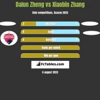 Dalun Zheng vs Xiaobin Zhang h2h player stats