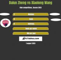 Dalun Zheng vs Xiaolong Wang h2h player stats