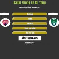 Dalun Zheng vs Xu Yang h2h player stats