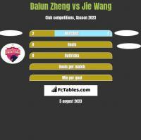 Dalun Zheng vs Jie Wang h2h player stats