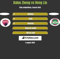Dalun Zheng vs Heng Liu h2h player stats