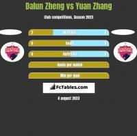 Dalun Zheng vs Yuan Zhang h2h player stats