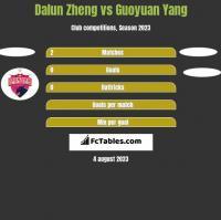 Dalun Zheng vs Guoyuan Yang h2h player stats