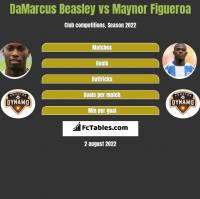 DaMarcus Beasley vs Maynor Figueroa h2h player stats