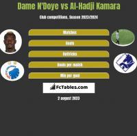 Dame N'Doye vs Al-Hadji Kamara h2h player stats