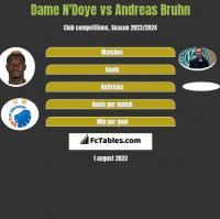 Dame N'Doye vs Andreas Bruhn h2h player stats