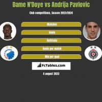 Dame N'Doye vs Andrija Pavlovic h2h player stats