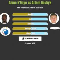 Dame N'Doye vs Artem Dovbyk h2h player stats