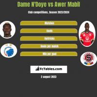 Dame N'Doye vs Awer Mabil h2h player stats