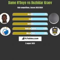 Dame N'Doye vs Bozhidar Kraev h2h player stats