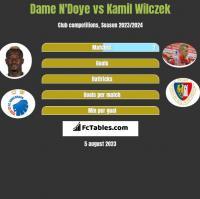 Dame N'Doye vs Kamil Wilczek h2h player stats