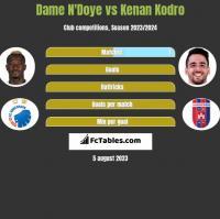 Dame N'Doye vs Kenan Kodro h2h player stats