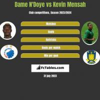 Dame N'Doye vs Kevin Mensah h2h player stats