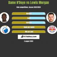 Dame N'Doye vs Lewis Morgan h2h player stats