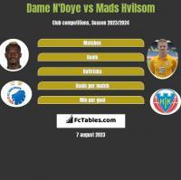 Dame N'Doye vs Mads Hvilsom h2h player stats