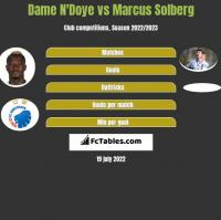 Dame N'Doye vs Marcus Solberg h2h player stats